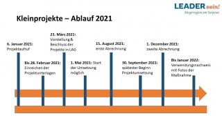 Kleinprojekte 2021