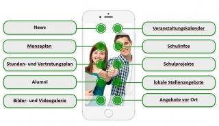App-Netzwerk Arnsberg, Balve, Neuenrade & Sundern