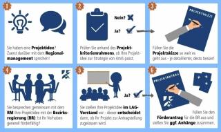 Anleitung: Von der Projektidee zur Umsetzung (Projekte)